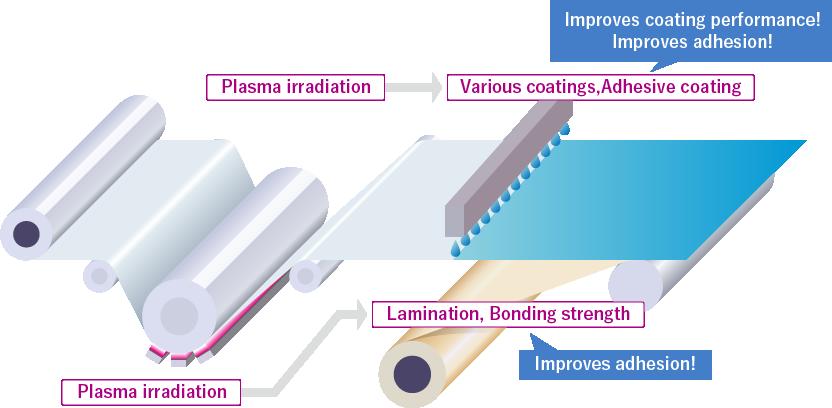 Roll-Direct Plasma Processing Equipment 工程図