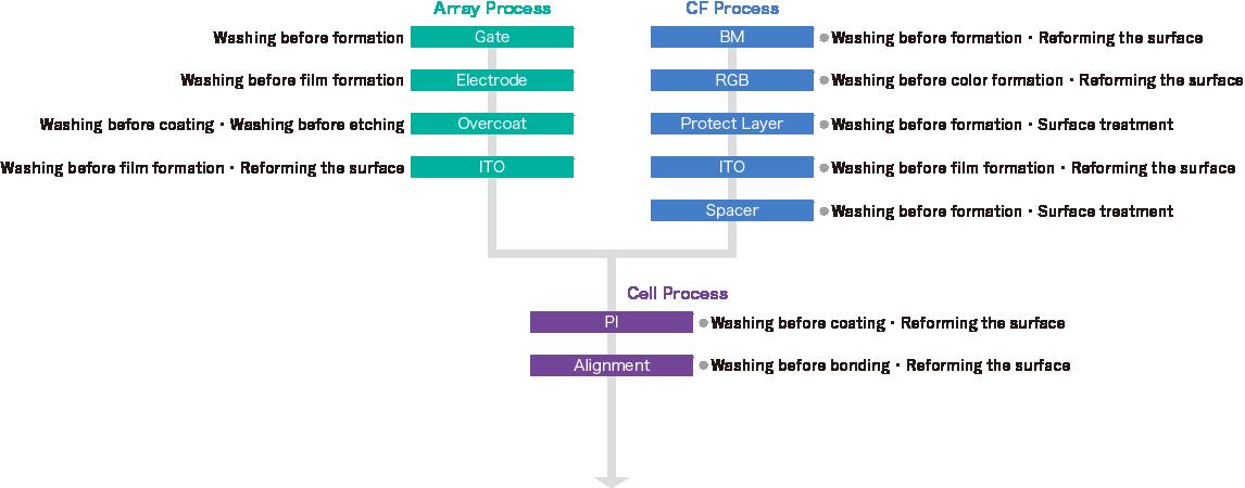 LCD 工程図