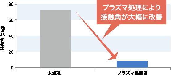 高密度プラズマ処理データ