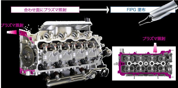 エンジン、トランスミッション組立工程 工程図