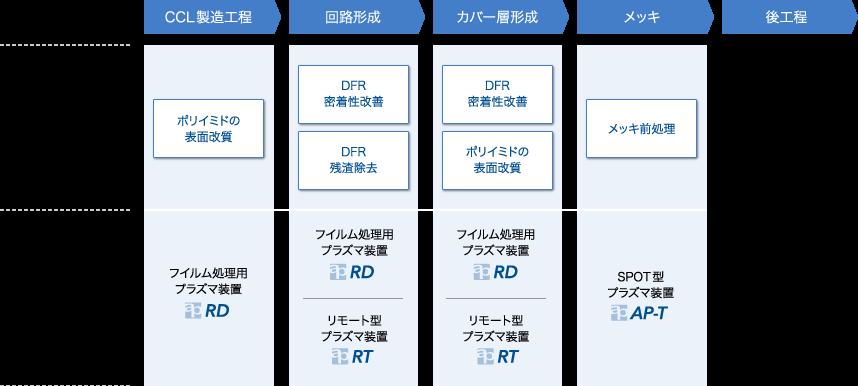 FPC/プリント基板 工程図
