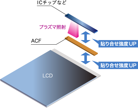 LCD組立工程 工程図3