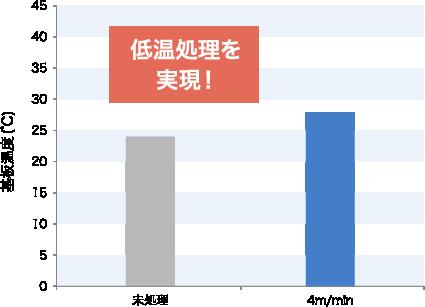 大気圧リモートプラズマ装置 基本処理性能