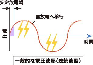 大気圧プラズマ発生原理