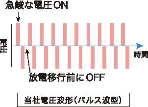 積水化学大気圧プラズマ発生原理