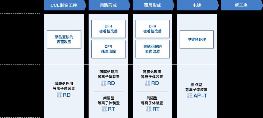 FPC/印刷基板 工序
