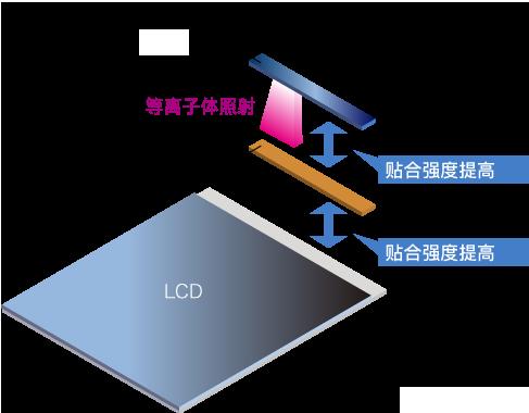 LCD组装工序 工序3