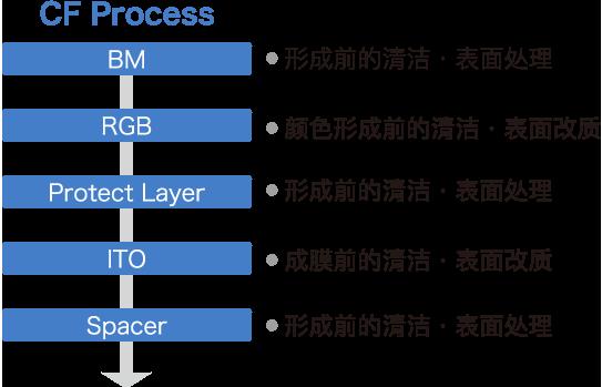 LCD 工序2